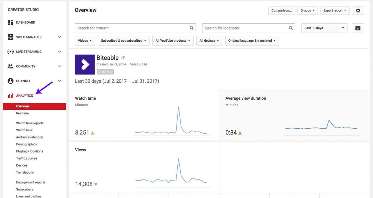 Youtube Analytics Guide Biteable View Youll See The Summary Of All Key Channel Stats From Watch Time Through To Number Shares If You Scroll Down Find For Your Top 10