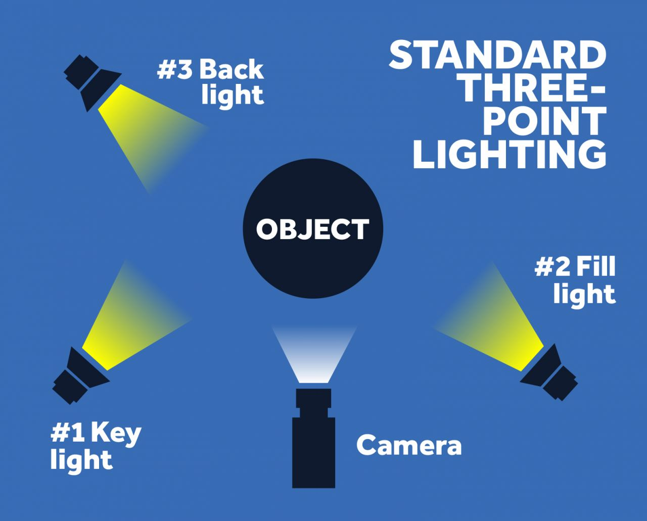 If youu0027re just getting started with lighting or have a limited budget you can get by with a two-point setup that uses just the key and fill lights.  sc 1 st  Biteable & The Best Video Lighting Kits to Make Your Videos Look Pro | Biteable