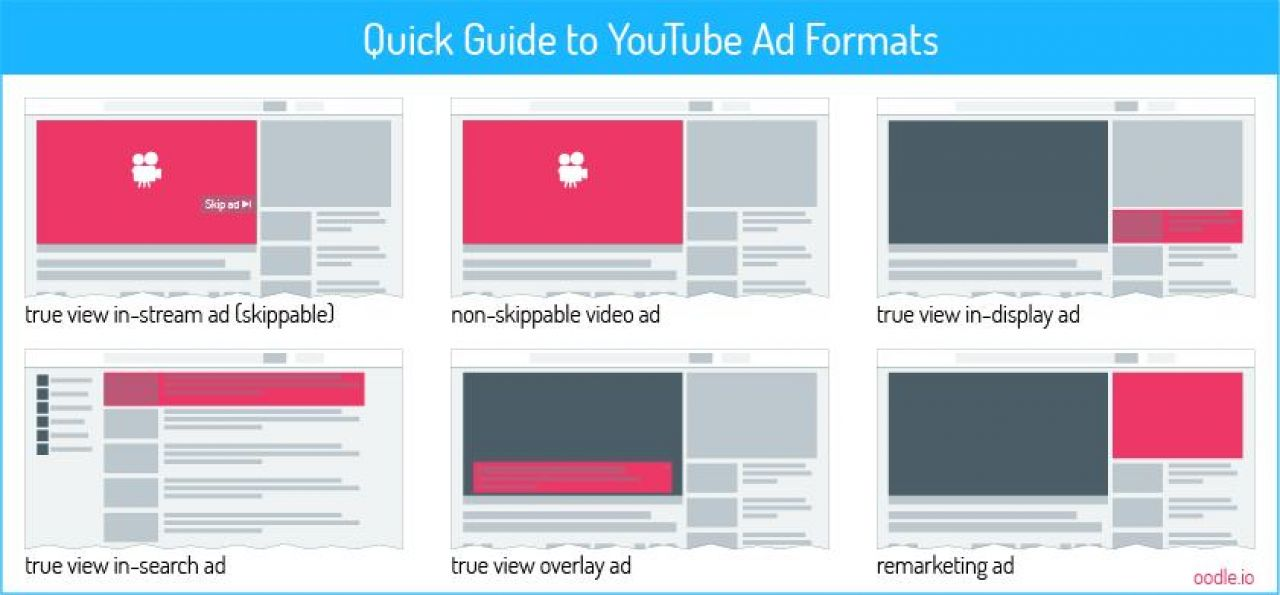 Video Marketing: A Complete Guide To Crushing It With Video